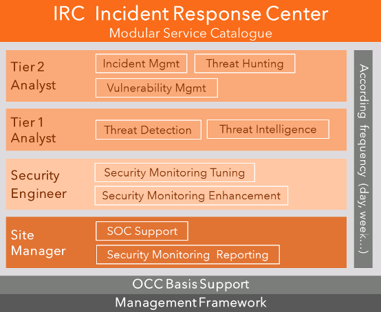 IRC Overview