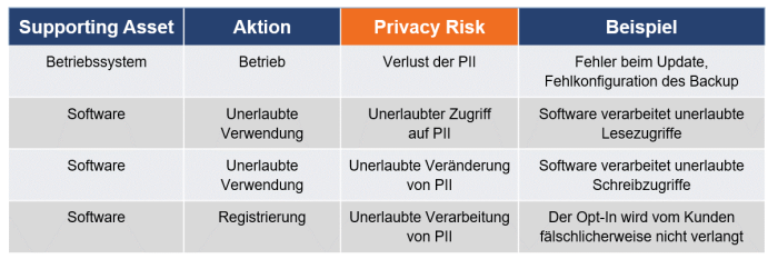 PIA Privacy Risk Map