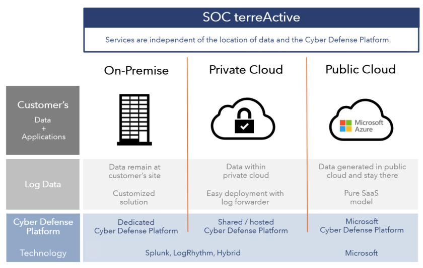 SOC Services Deployment